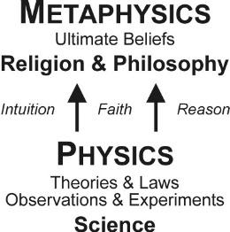 metaphysics plato and buddhism Start studying philosophy learn vocabulary,  - christianity, buddhism,  plato metaphysics dualist.